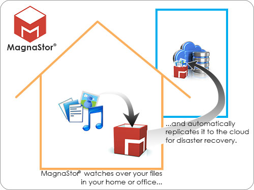 MagnaStor watches over your files in your home or office and automatically replicates it to the cloud for disaster recovery.